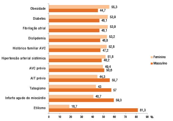grafico avc 2012 risco sexo b