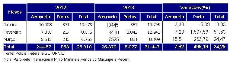 Aero e portos prim sem 2013