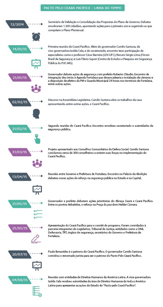 Timeline Ceara Pacifico - Portal-01
