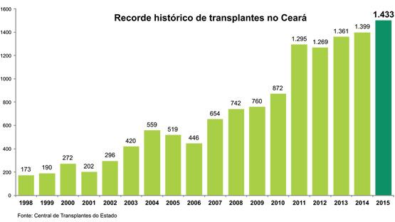 banner total transplantes3 2015
