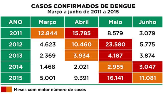 tabela casos dengue 2011 2015