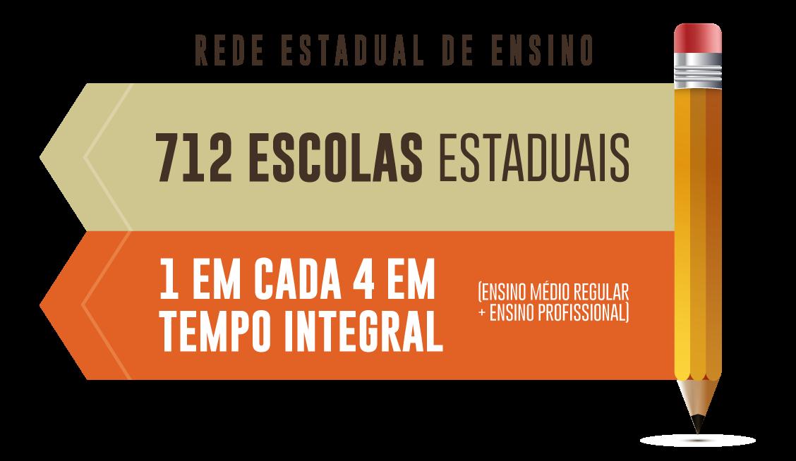 Rede Estadual de Ensino do Governo do Ceará