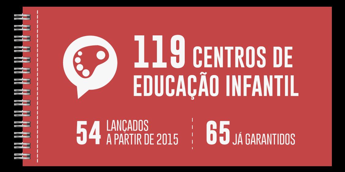 INFOGRÁFICO - Dos 119 CEIs, 54 foram lançados pela atual gestão e mais 65 Centros estão assegurados.