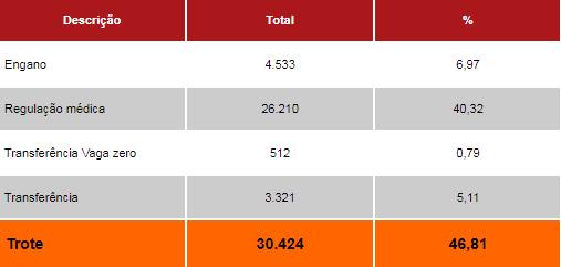 Tabela de dados sobre trotes