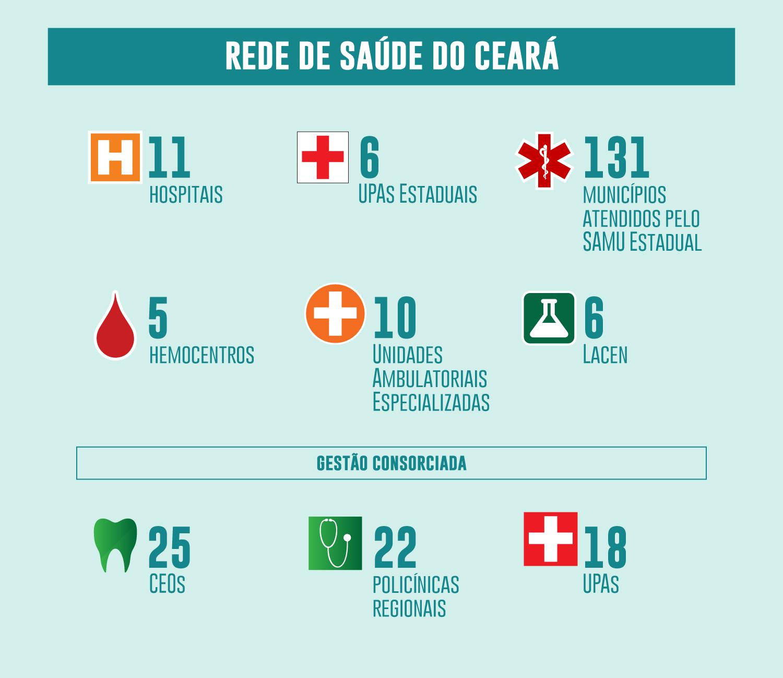Ilustração em mapa do Ceará com a rede de hospitais do estado que recebeu acreditação nacional.