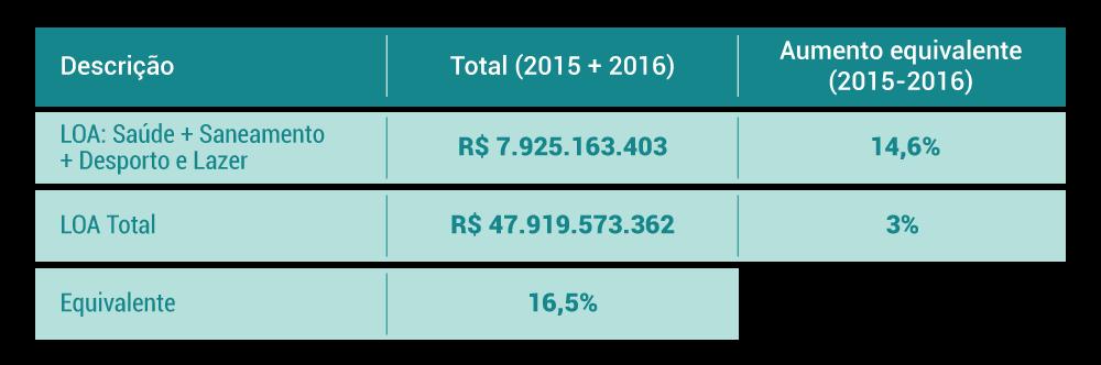 Tabela com dados de atendimento em saúde pública