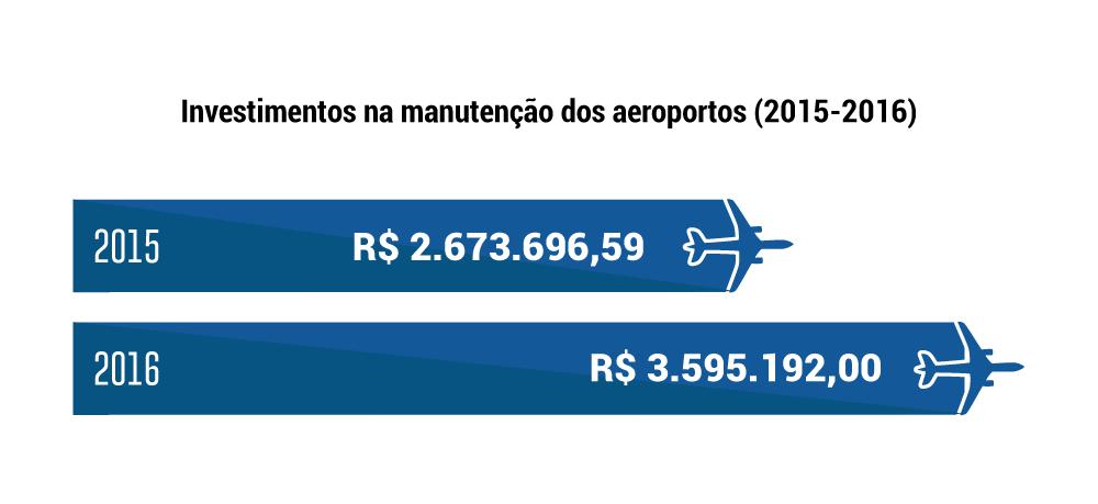 Gráfico Aeroportos