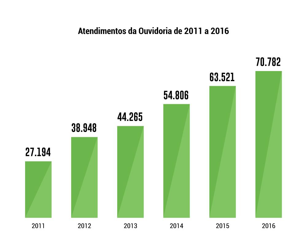 Tabela com dados da Ouvidoria