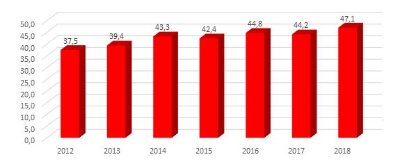 Proporção dos domicílios chefiados por mulheres – Ceará – 2012-2018