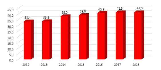 Proporção de domicílios chefiados por mulheres com a presença do cônjuge (masculino) – Ceará – 2012-2018