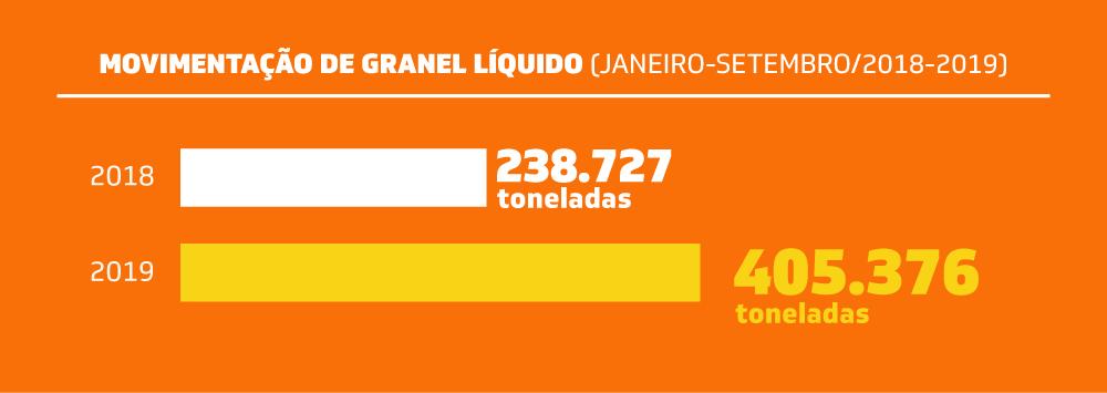gráfico da movimentação de granel líquido
