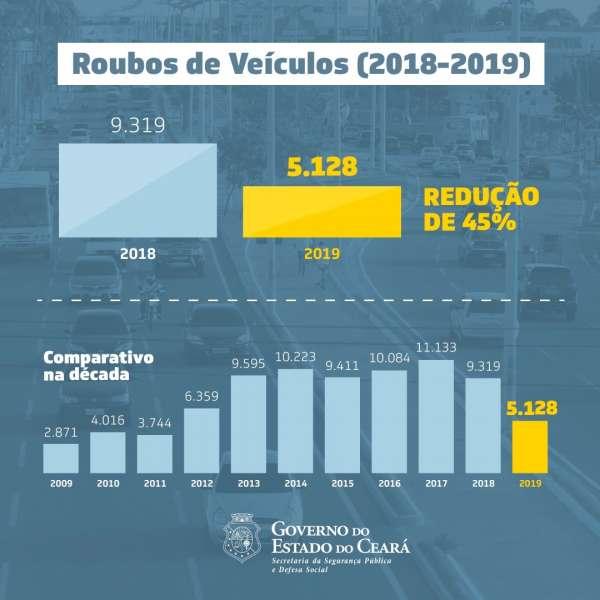 Representação gráfica da diminuição nos roubos de veículos