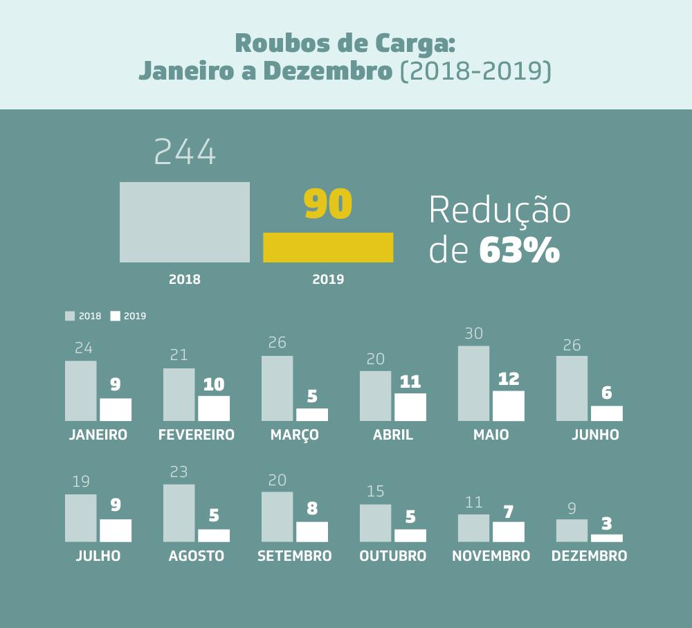 Gráfico indicando redução nos roubos de cargas