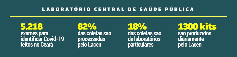 numeros sobre exames realizados no Ceará